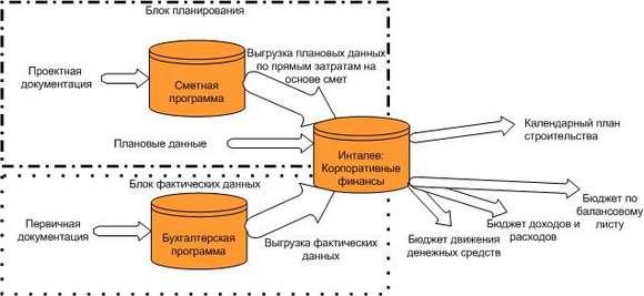 строительных организаций в