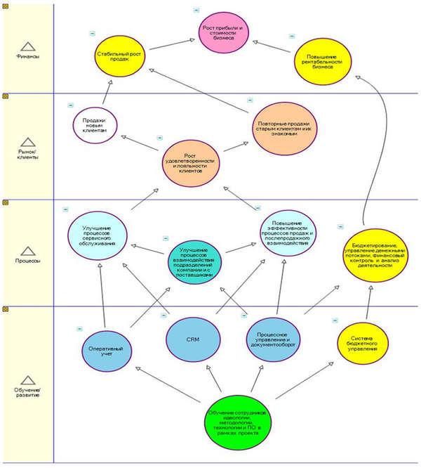 ...карту достижения успеха в условиях насыщения рынка в формате системы сбалансированных показателей (схема).