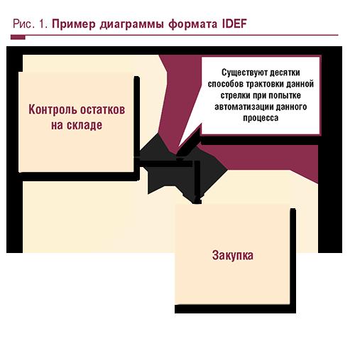 Рис. 1. Пример диаграммы формата IDEF