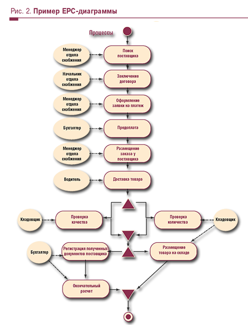 Рис. 2. Пример ЕРС-диаграммы