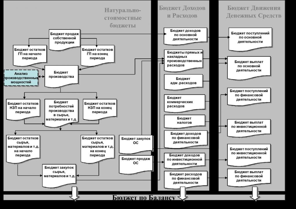 Схема формирования бюджетов в